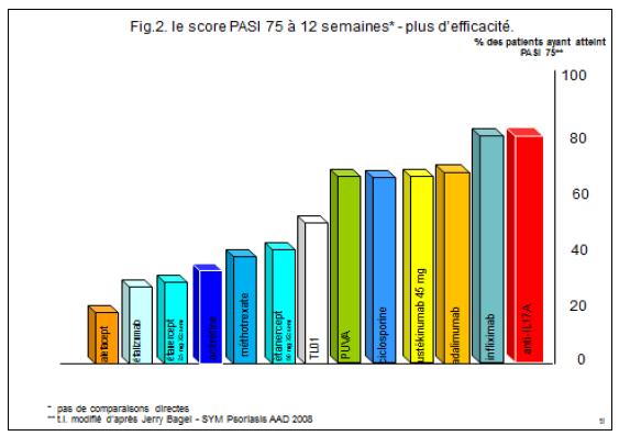 fig2-le score pasi