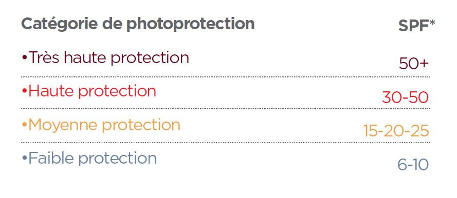 classification produits protection solaire selon spf